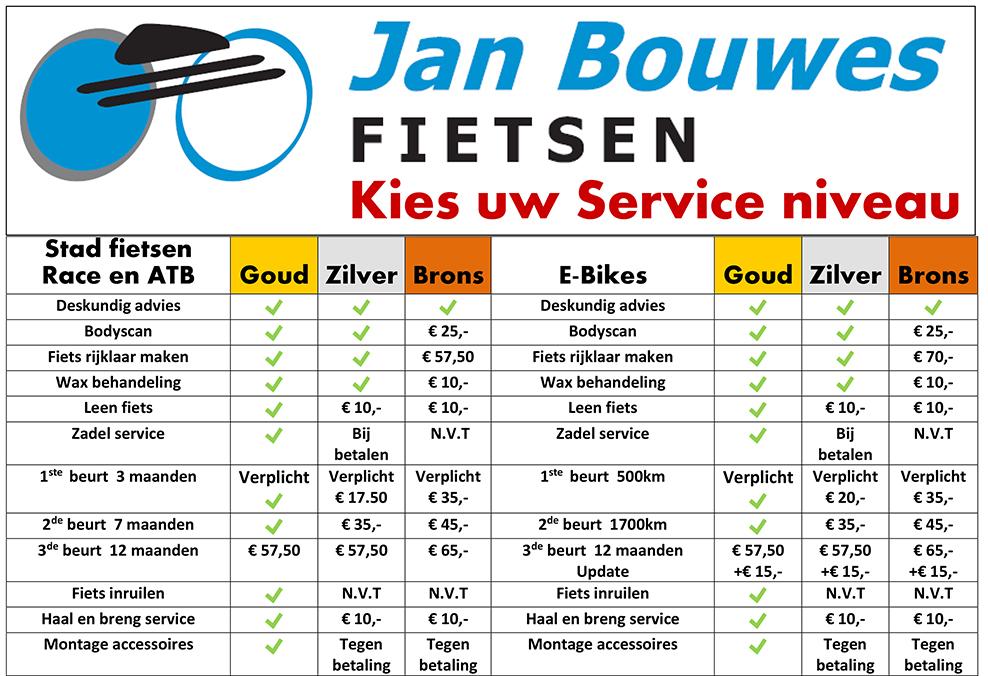 Jan Bouwes Fietsen service niveau bord en kaart